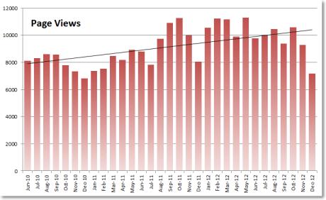 2012 Stats 1