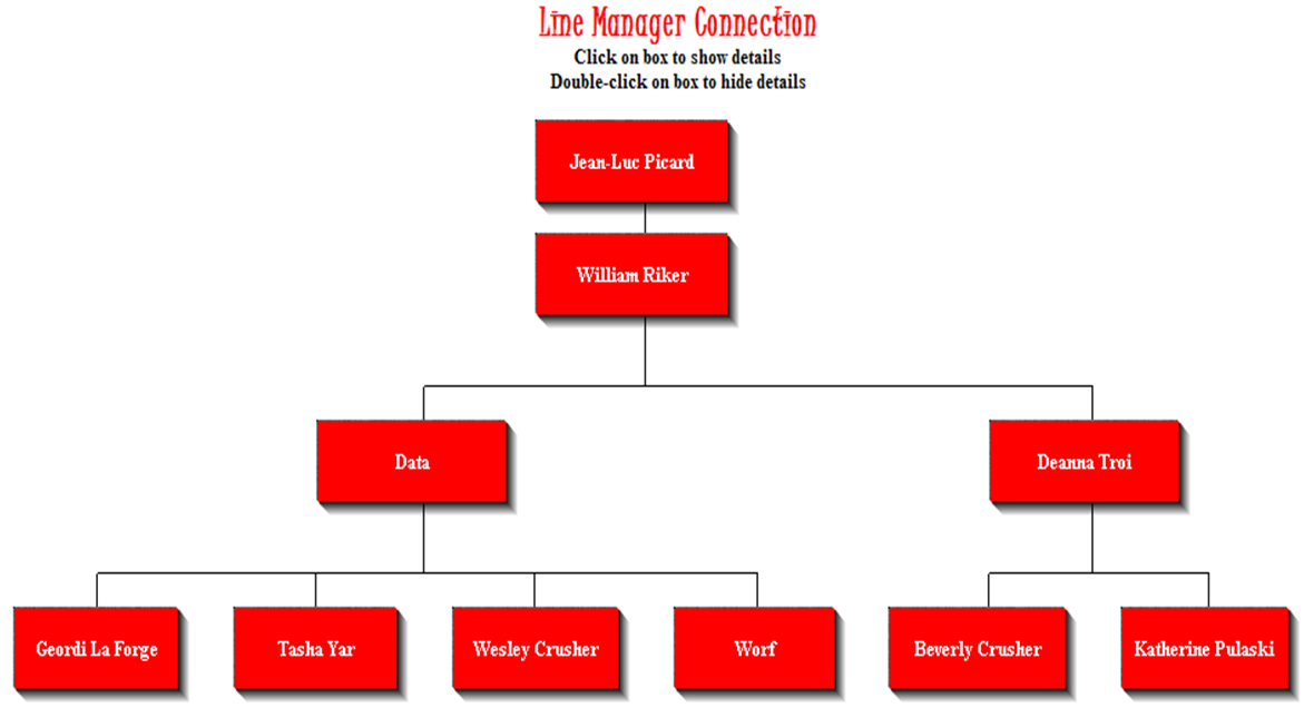generating a custom org chart in peoplesoft the